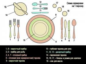 Посуда приборы и аксессуары для сервировки