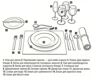 Сервировка стола по этикету